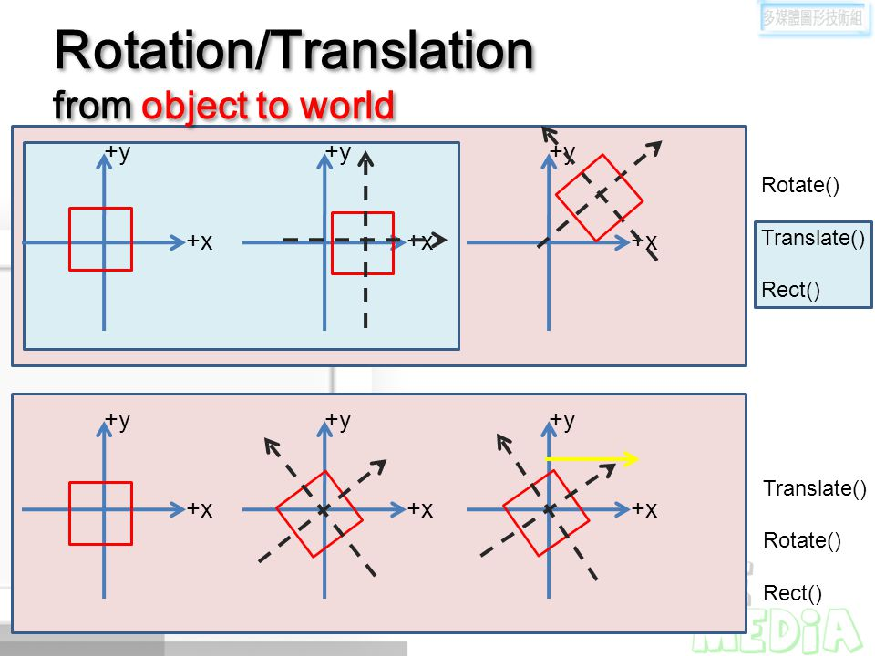 Rotation/Translation from object to world