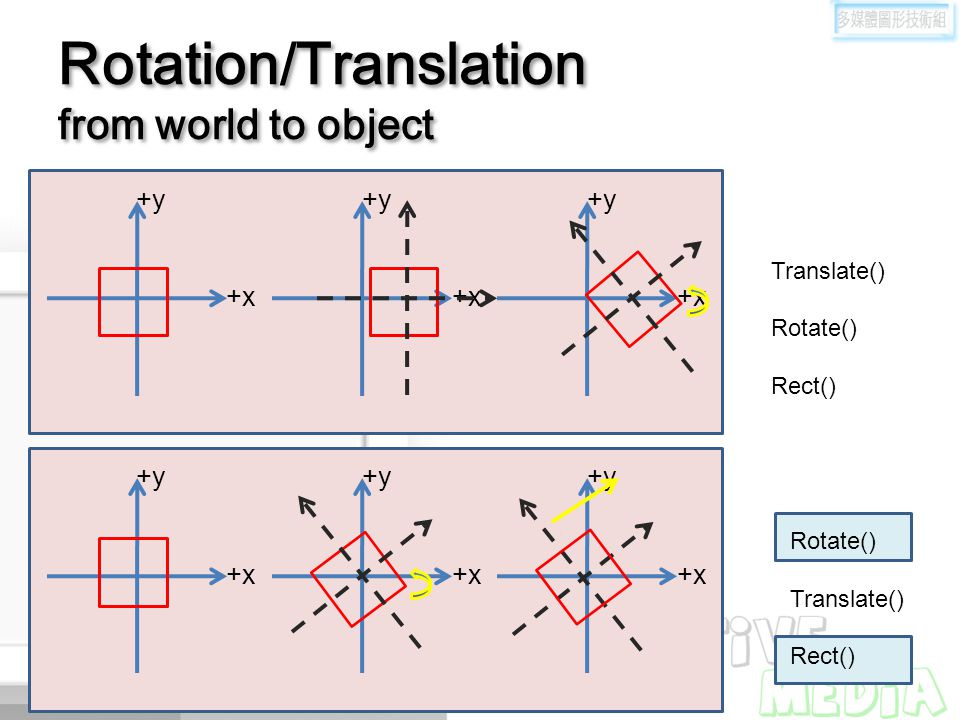 Rotation/Translation from world to object