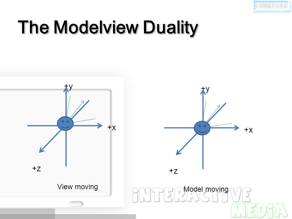 The Modelview Duality +y +y +x +x +z +z View moving Model moving