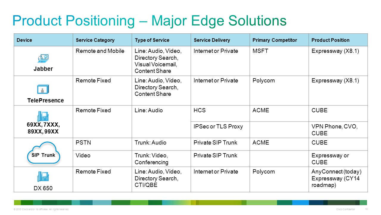 Product Positioning – Major Edge Solutions