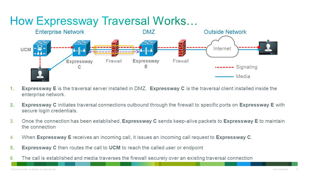 How Expressway Traversal Works…