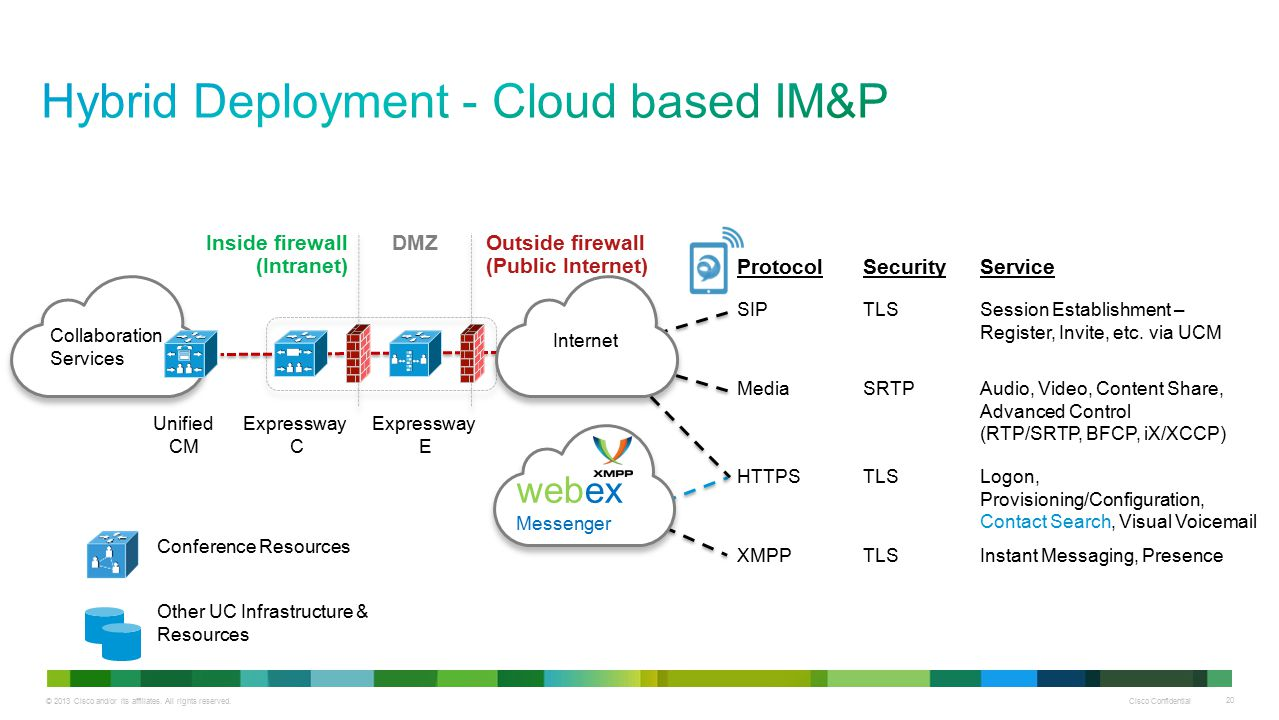 Hybrid Deployment - Cloud based IM&P
