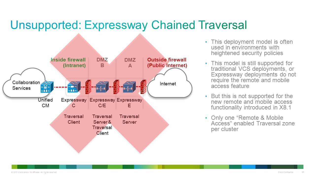 Unsupported: Expressway Chained Traversal