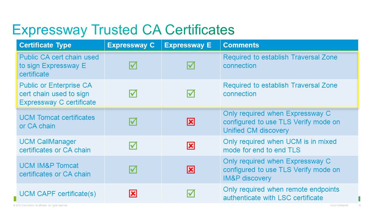 Expressway Trusted CA Certificates