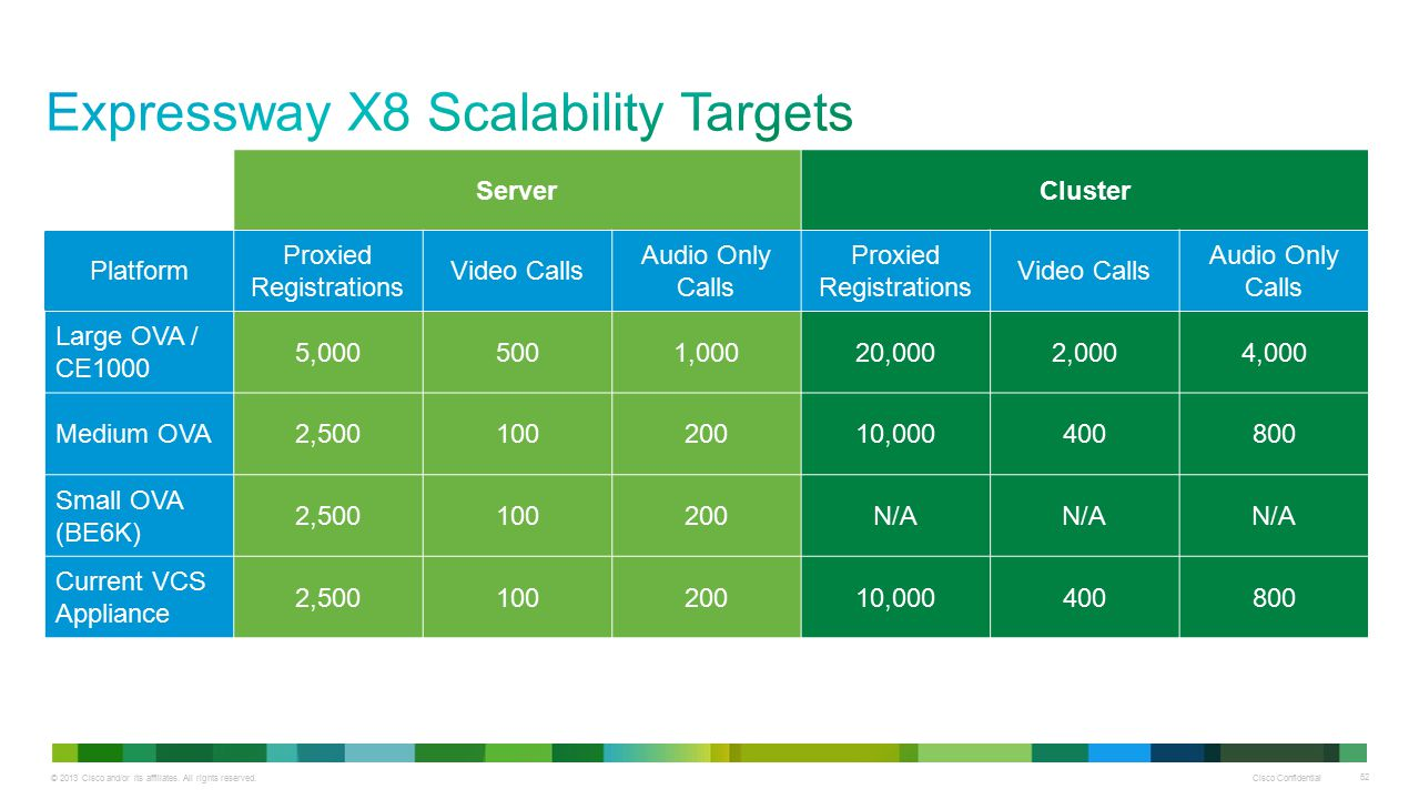 Expressway X8 Scalability Targets