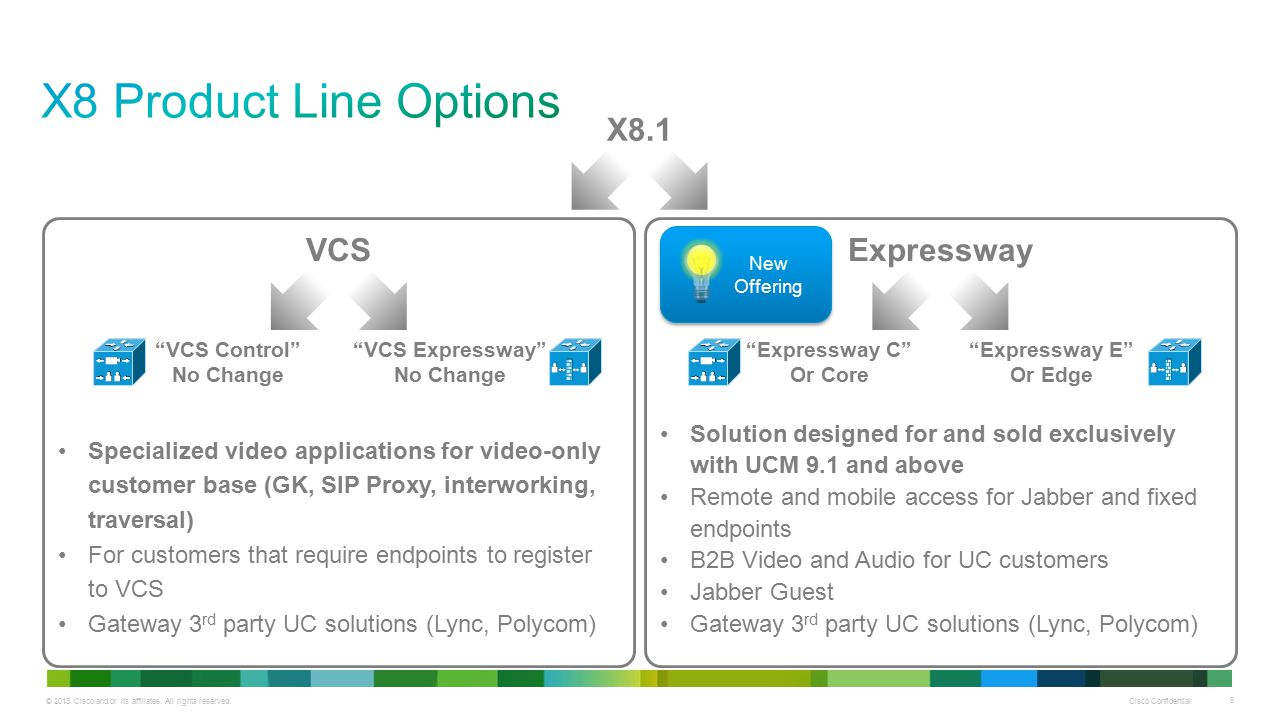 X8 Product Line Options X8.1 VCS Expressway