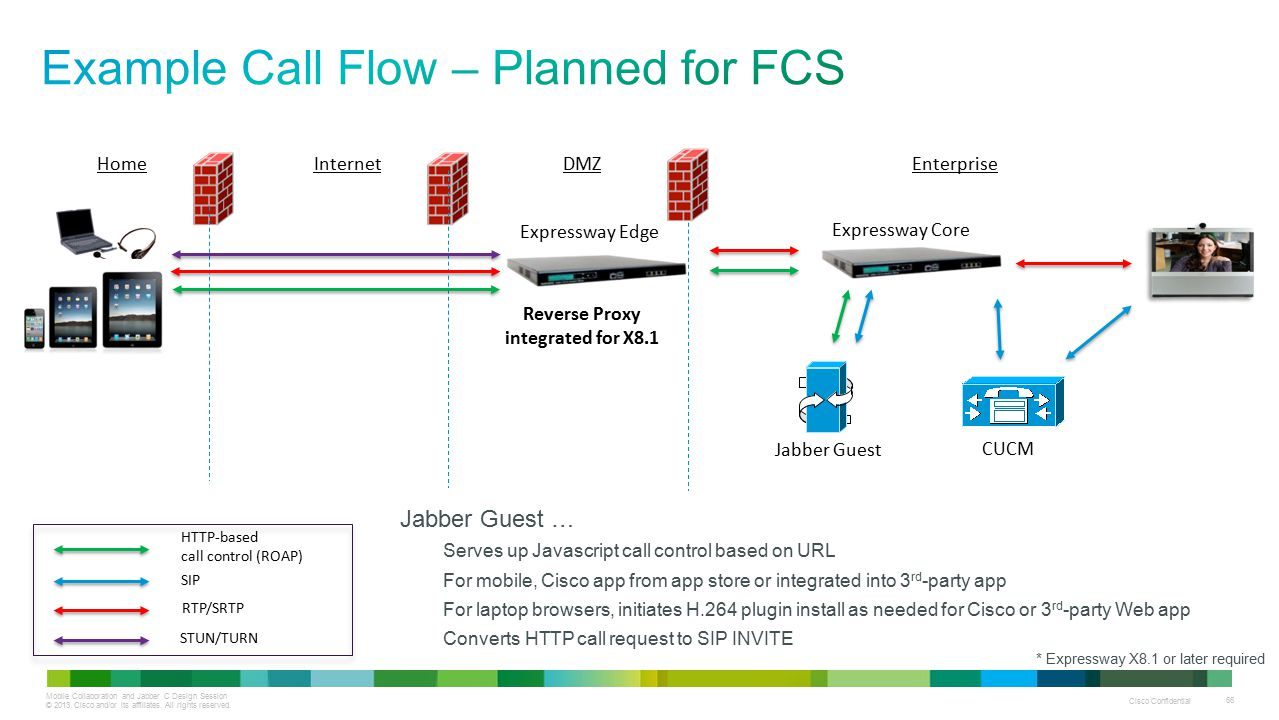 Example Call Flow – Planned for FCS