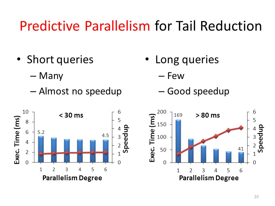Predictive Parallelism for Tail Reduction