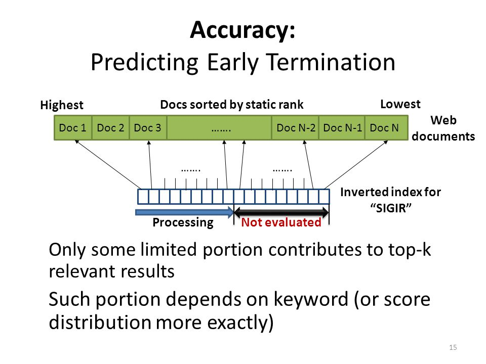 Accuracy: Predicting Early Termination