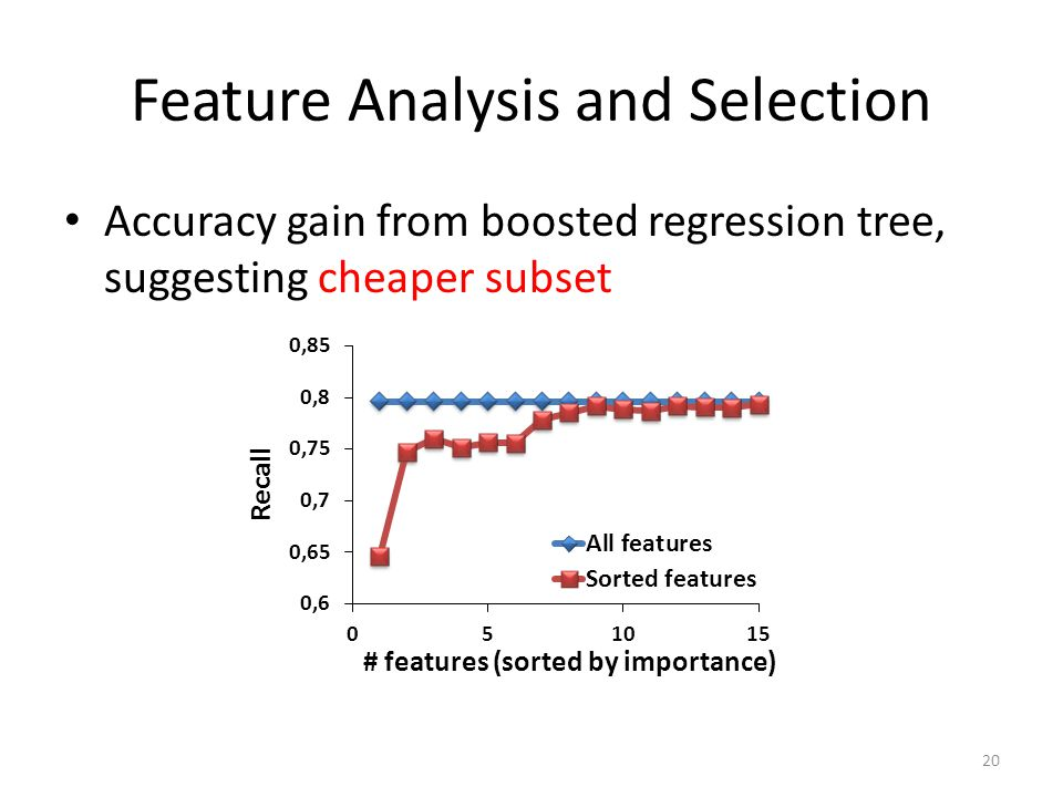 Feature Analysis and Selection