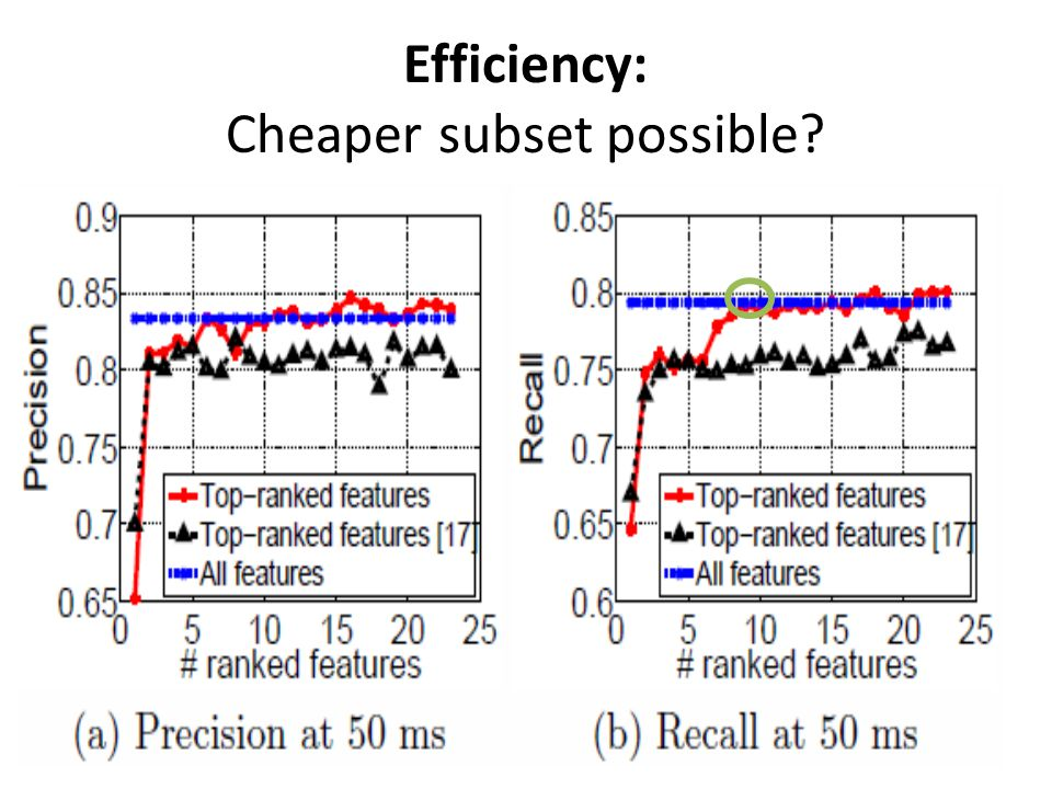 Efficiency: Cheaper subset possible