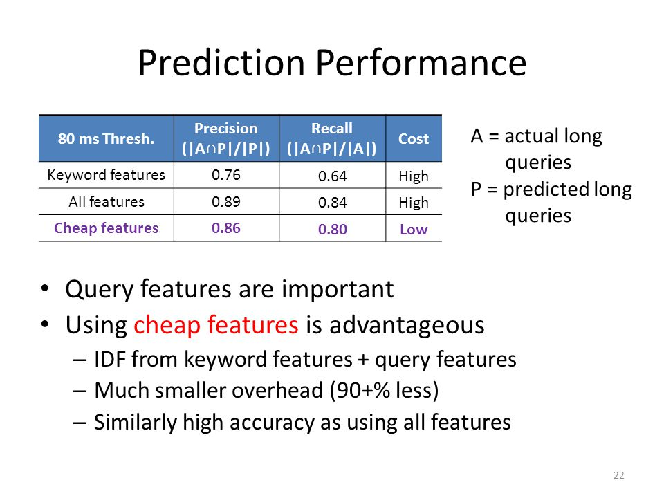 Prediction Performance
