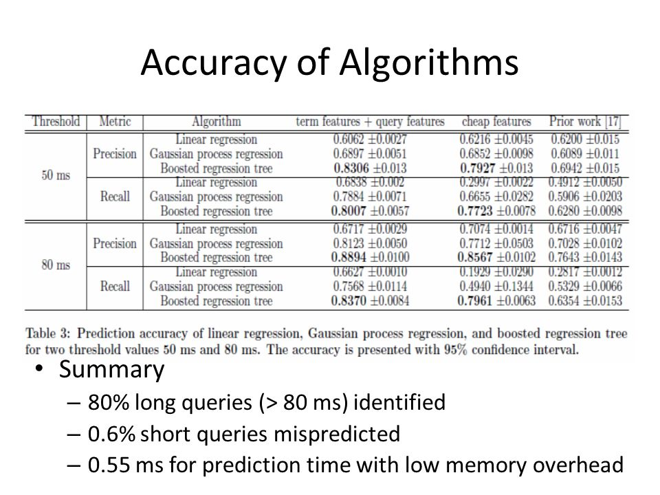 Accuracy of Algorithms