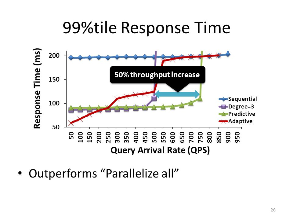 99%tile Response Time Outperforms Parallelize all