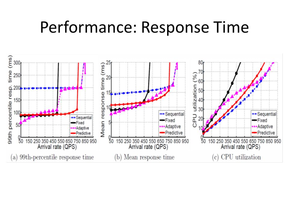 Performance: Response Time