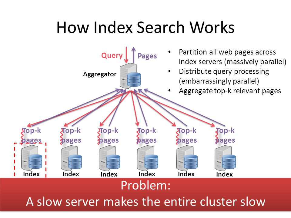 A slow server makes the entire cluster slow