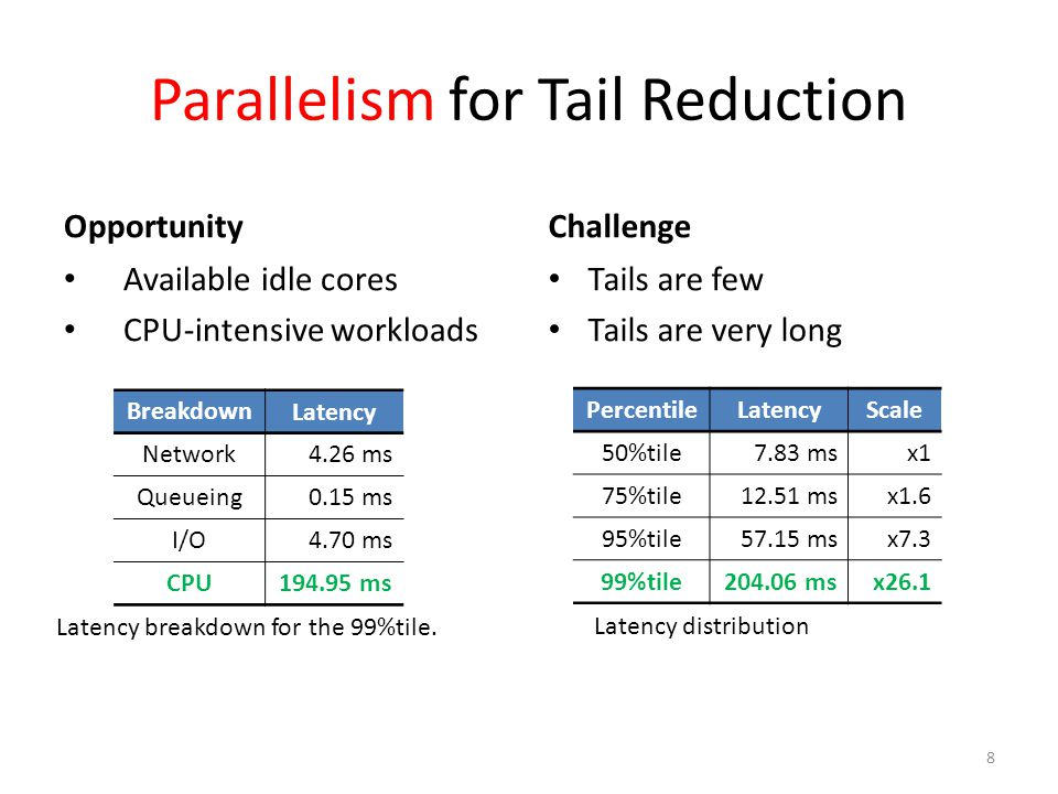 Parallelism for Tail Reduction