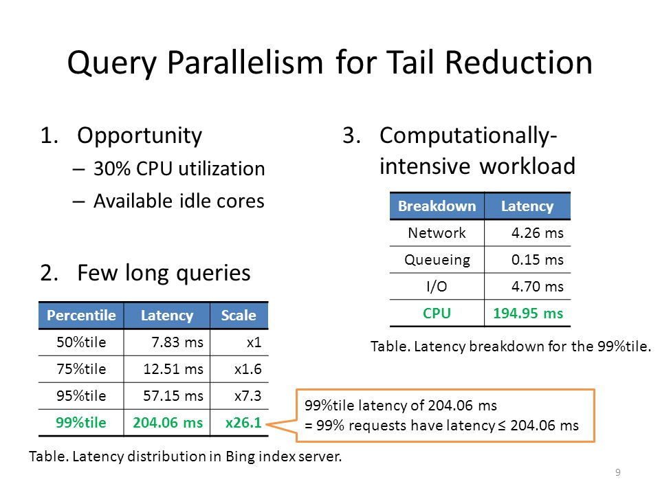 Query Parallelism for Tail Reduction