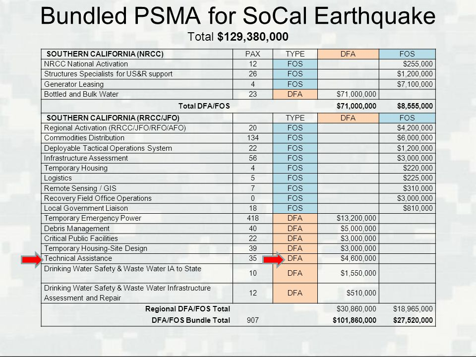 Bundled PSMA for SoCal Earthquake Total $129,380,000