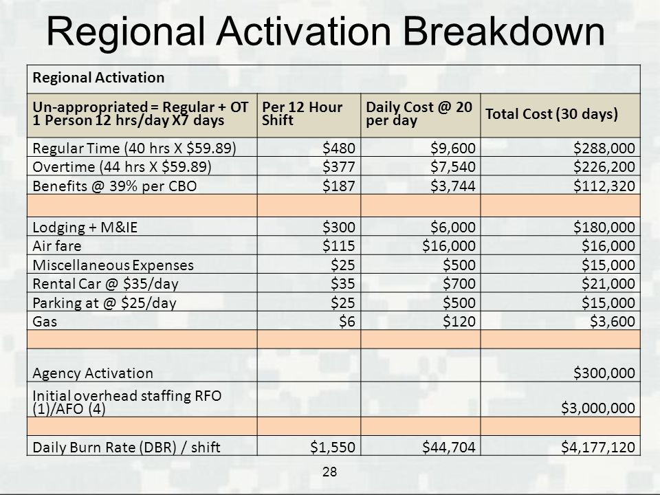Regional Activation Breakdown
