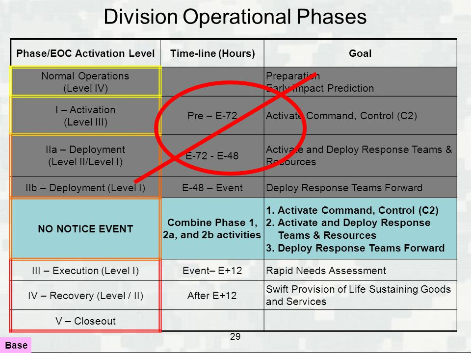 Phase/EOC Activation Level Combine Phase 1, 2a, and 2b activities