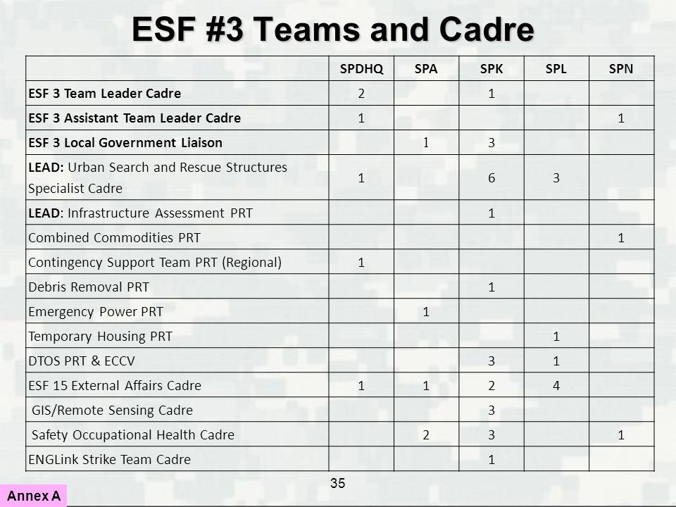 ESF #3 Teams and Cadre SPDHQ SPA SPK SPL SPN ESF 3 Team Leader Cadre 2