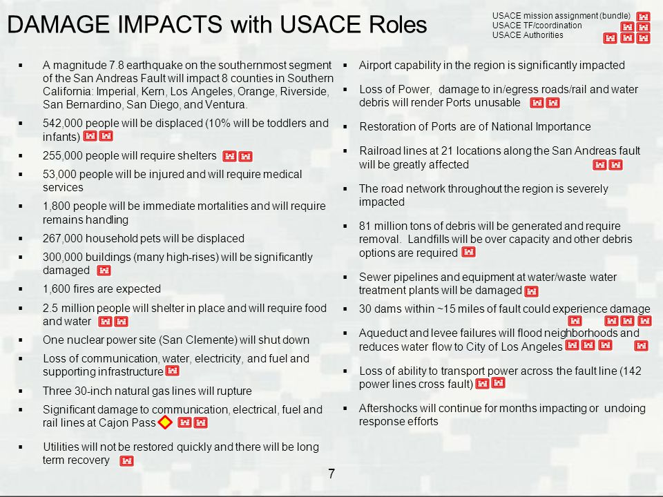 DAMAGE IMPACTS with USACE Roles