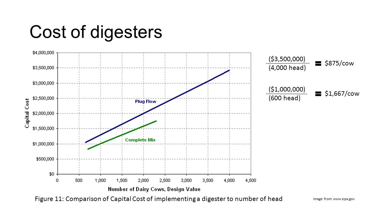Cost of digesters ($3,500,000) (4,000 head) $875/cow ($1,000,000)