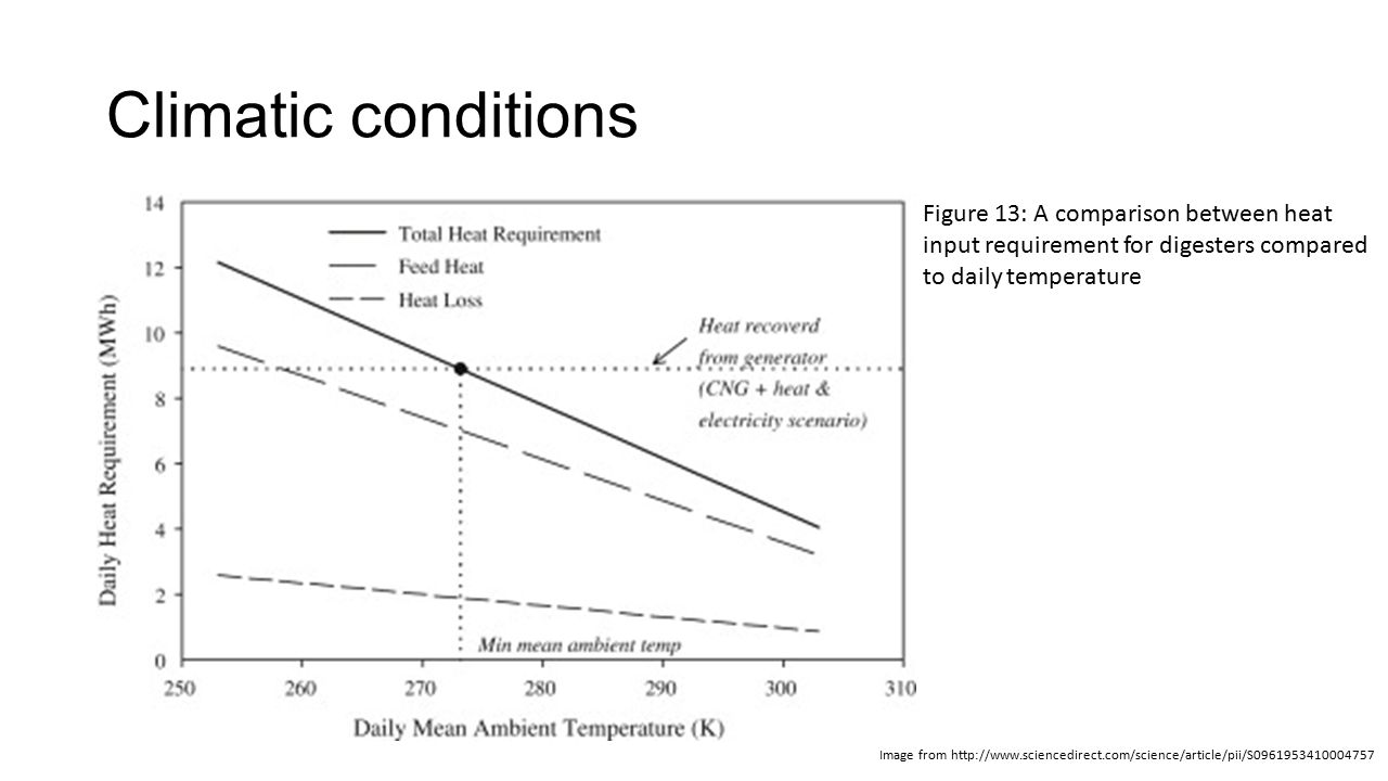 Climatic conditions Figure 13: A comparison between heat