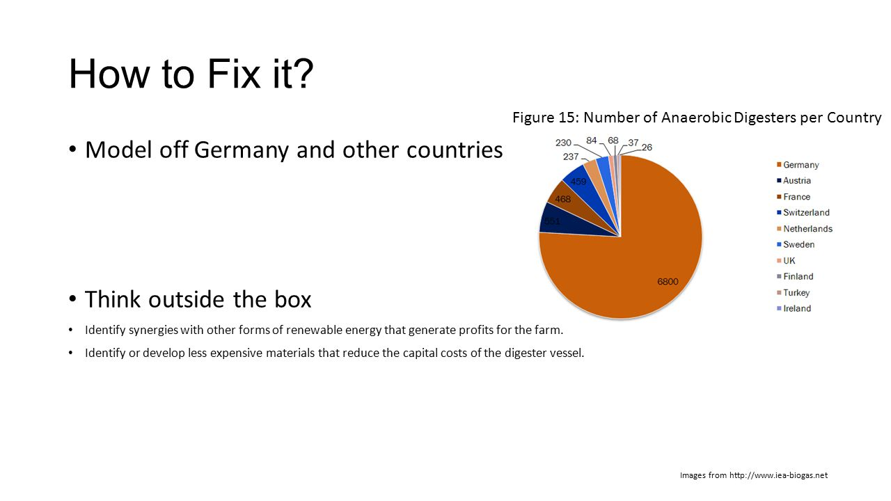 How to Fix it Model off Germany and other countries
