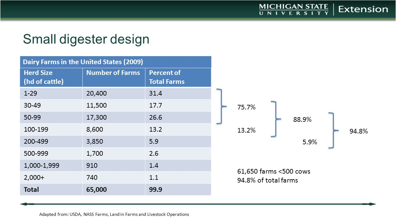 Small digester design Dairy Farms in the United States (2009)