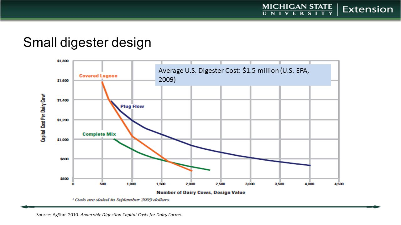 Small digester design Average U.S. Digester Cost: $1.5 million (U.S. EPA, 2009)