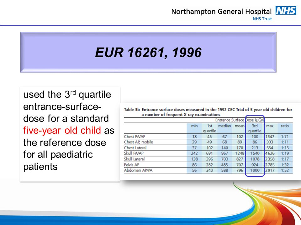 EUR 16261, 1996 used the 3rd quartile entrance-surface-dose for a standard five-year old child as the reference dose for all paediatric patients.