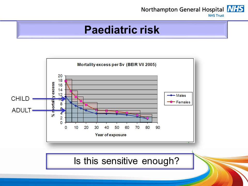 Paediatric risk CHILD ADULT Is this sensitive enough