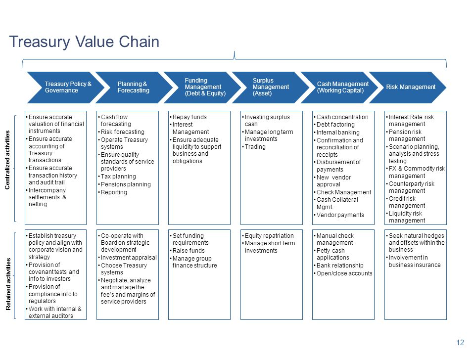 Treasury Value Chain Treasury Policy & Governance