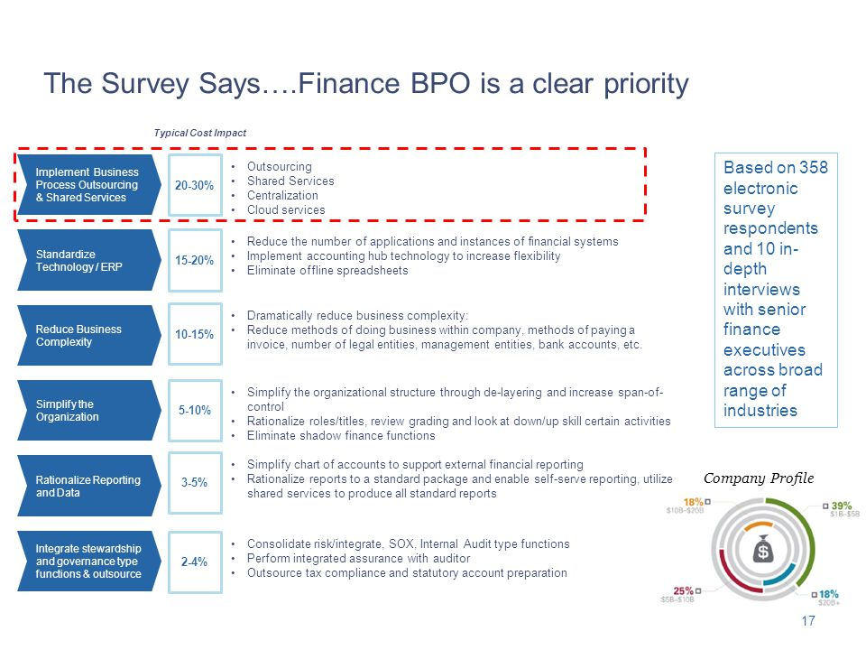 The Survey Says….Finance BPO is a clear priority