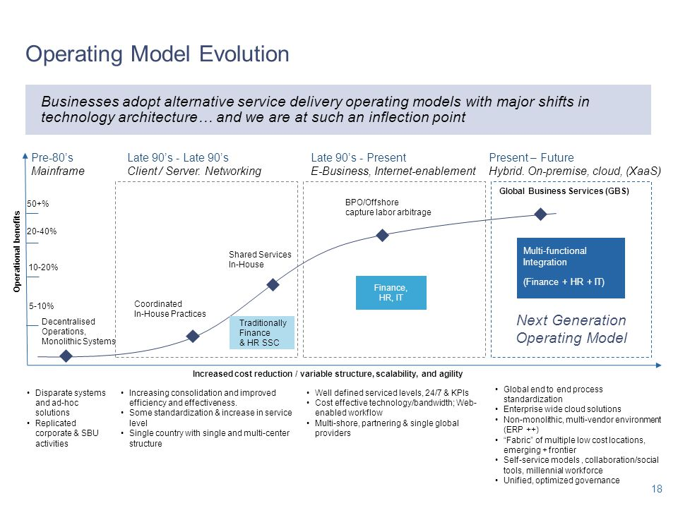 Operating Model Evolution