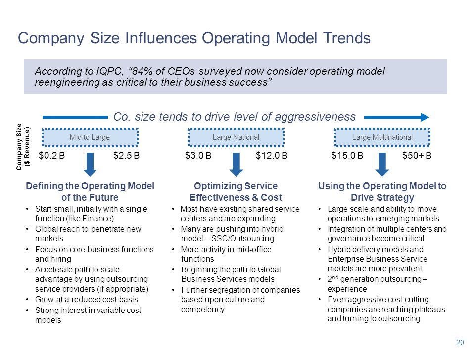 Company Size Influences Operating Model Trends