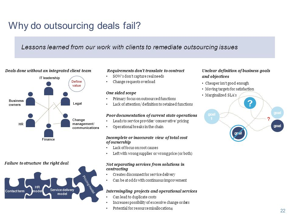 Why do outsourcing deals fail