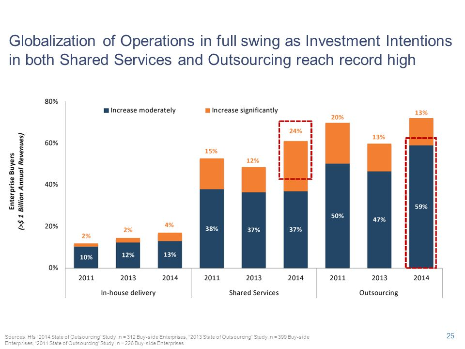 Globalization of Operations in full swing as Investment Intentions in both Shared Services and Outsourcing reach record high