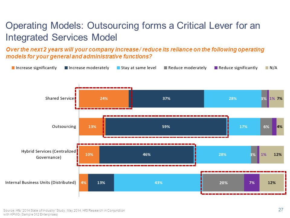 Operating Models: Outsourcing forms a Critical Lever for an Integrated Services Model