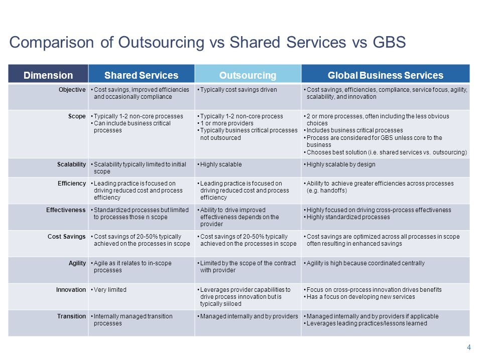 Comparison of Outsourcing vs Shared Services vs GBS