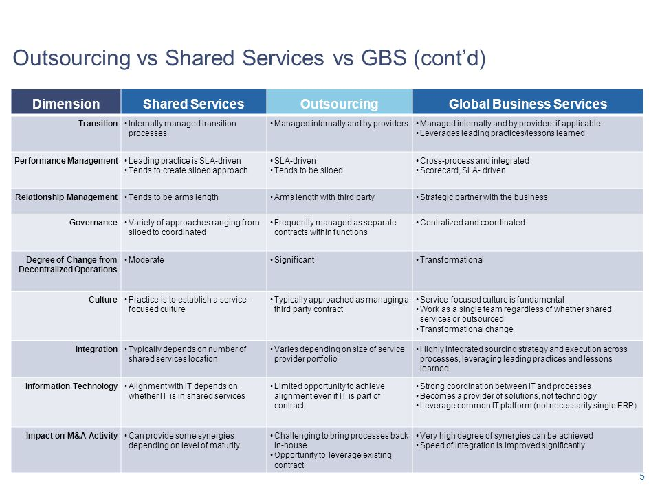 Outsourcing vs Shared Services vs GBS (cont'd)