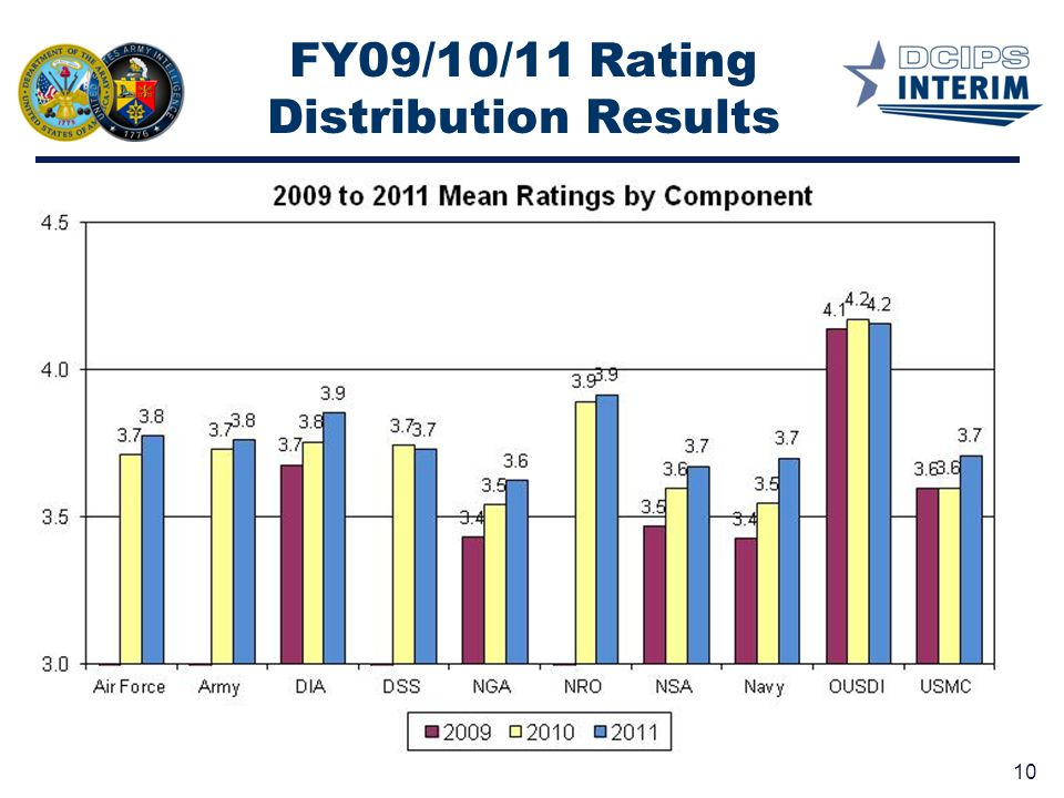 FY09/10/11 Rating Distribution Results