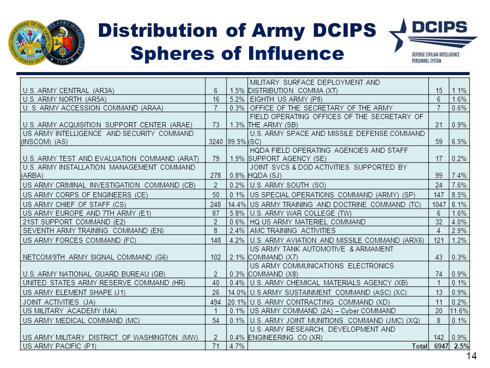 Distribution of Army DCIPS Spheres of Influence