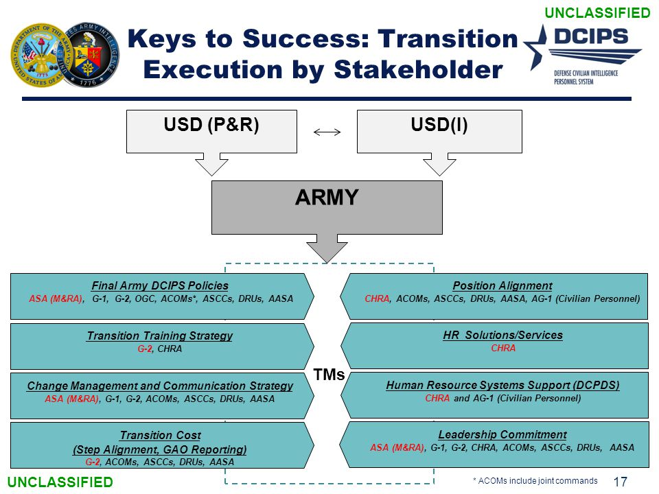 Keys to Success: Transition Execution by Stakeholder