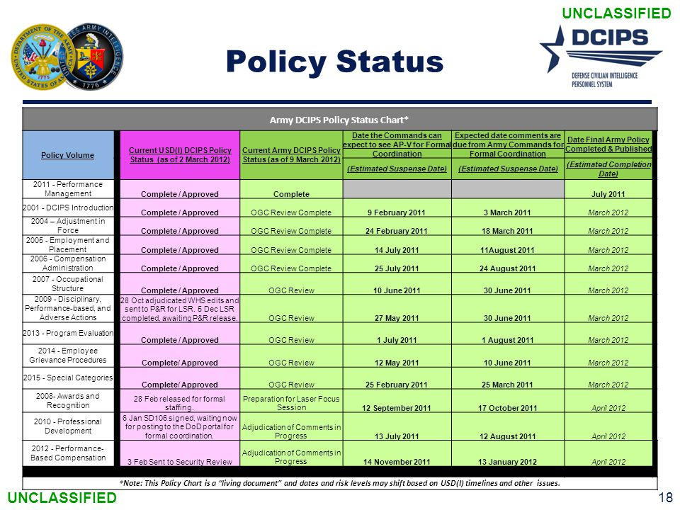 Policy Status Army DCIPS Policy Status Chart*