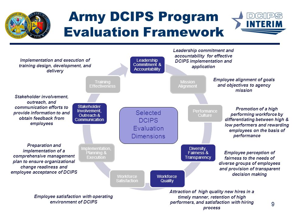 Army DCIPS Program Evaluation Framework
