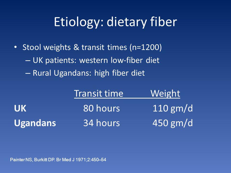 Etiology: dietary fiber