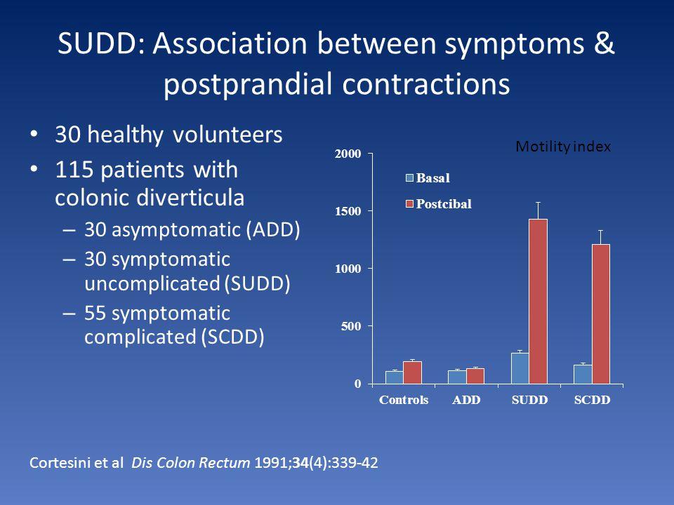 SUDD: Association between symptoms & postprandial contractions
